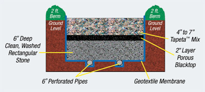 Tapeta™ Layers: Top - Tapeta™ Surface; Second - Separating layer comprised of either geo-textile membrane or porous blacktop; Third - Drainage Layer; Bottom - A Compact, Solid Base.